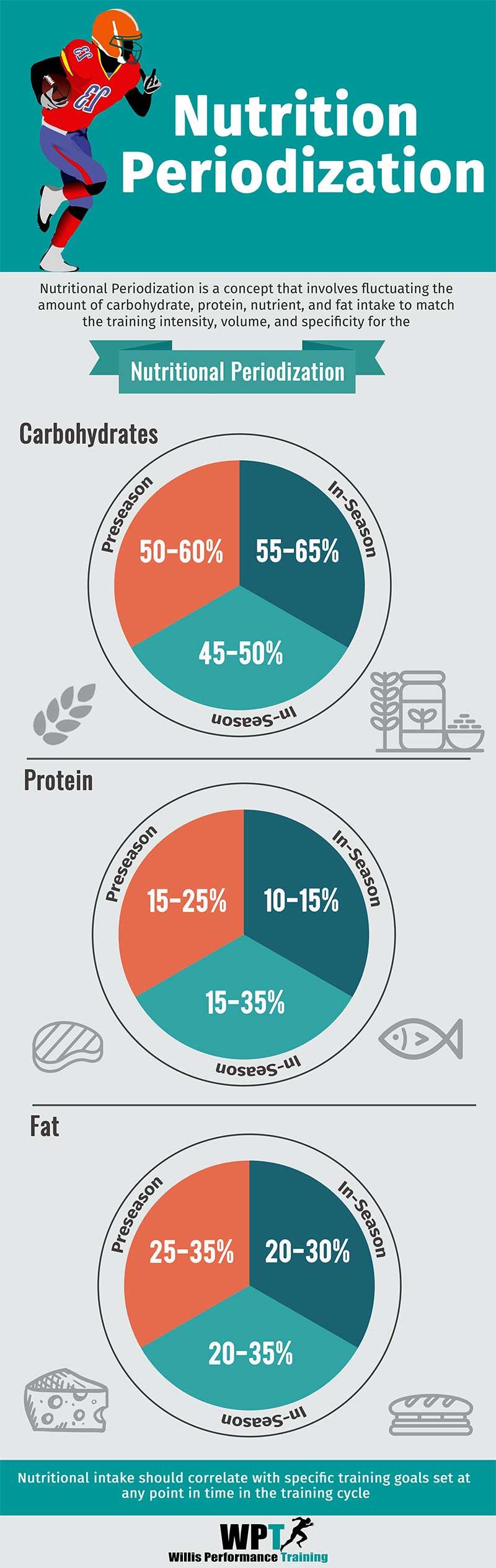 Nutritional-Periodization-Infogram